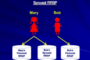 The Proper Use of Spousal RRSPs (courtesy of Jim Yih)